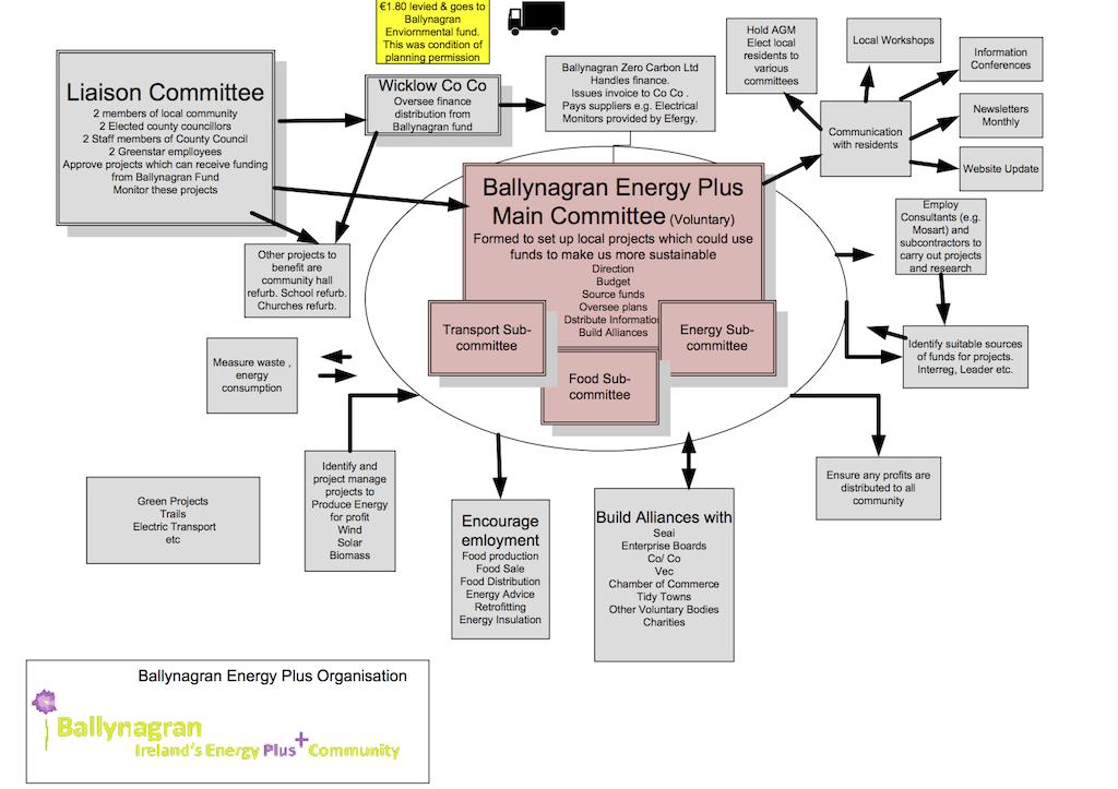 Organisation Chart Infographic