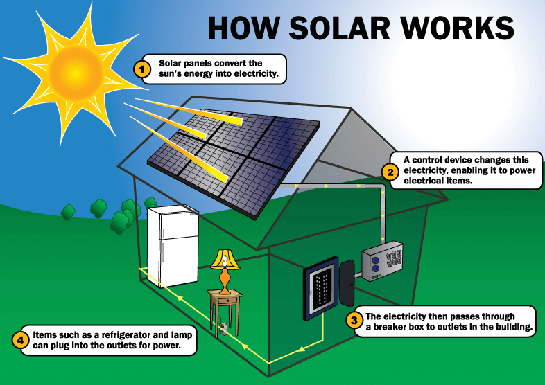 PV converts to Electricity
